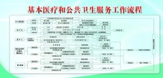 基本医疗工作流程展板图片